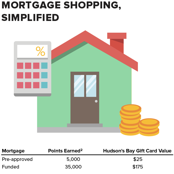mortgage-shopping