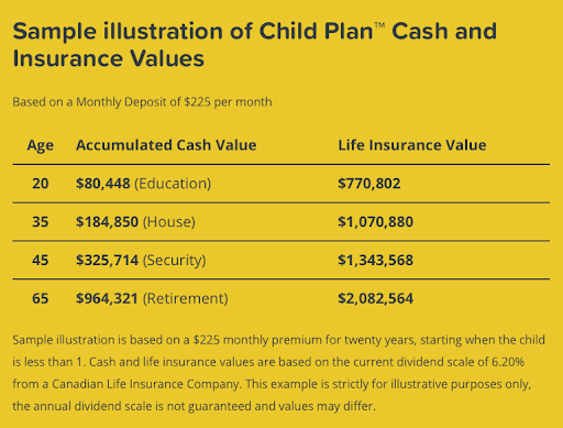Sample Illustration of a Child Plan Investment based on $225 per month contribution